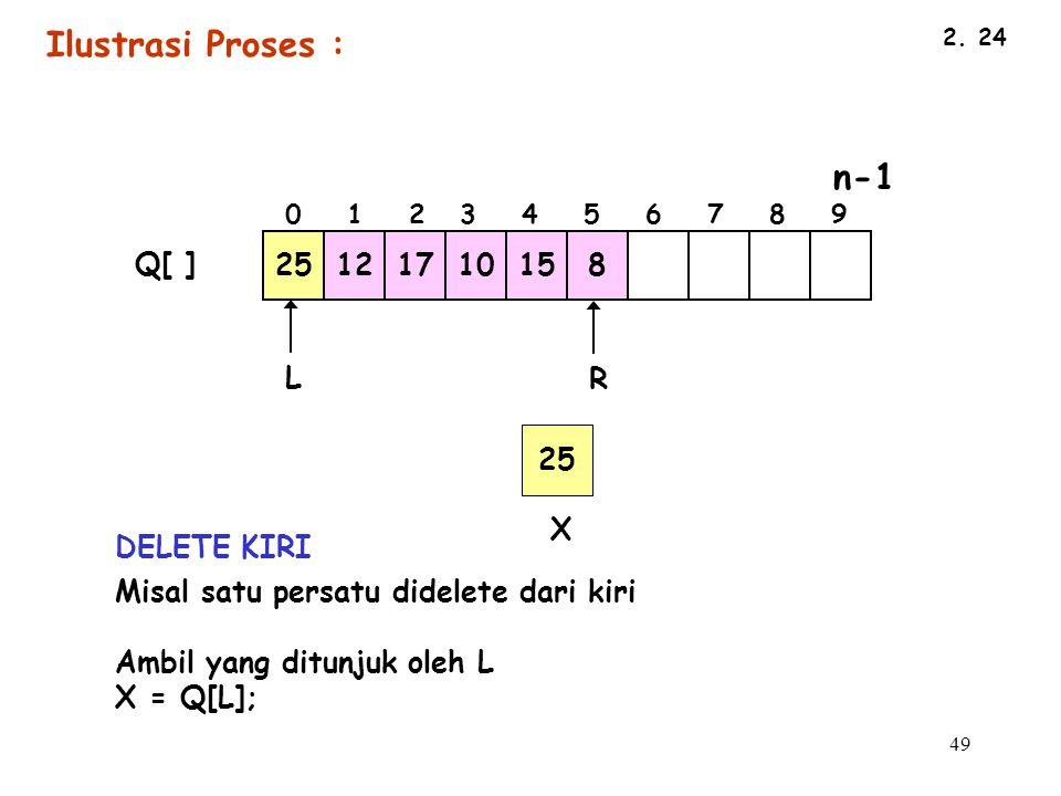 Ilustrasi Proses : 25 12 17 10 15 8 Q[ ] L R 25 X DELETE KIRI